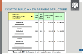 does menlo park really need a parking garage afford one re