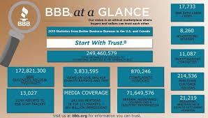 bureau d o what does the better business bureau do gojiberrycilegi com