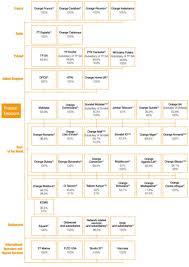 Doc 575709 Simple Vendor Agreement France Telecom Form 6 K 2009 Registration Document