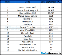 nissan micra vs honda brio hatchback car sales in india for september 2015 maruti dominates