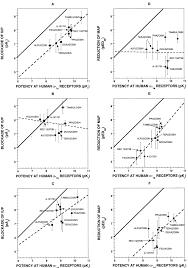 Iup Map Preclinical Pharmacology Of Fiduxosin A Novel α1 Adrenoceptor