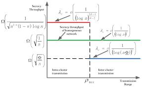 sensors free full text impact of heterogeneity and secrecy on