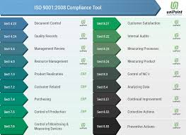 compliance management software unipoint softwares inc