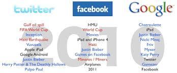 Memes Google Images - twitter google facebook s 2010 memes reveal each site s strengths