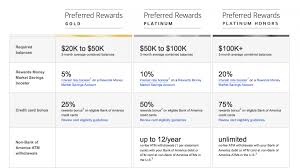 Bank Of America Change Card Design Bank Of America Launches New Preferred Rewards Program U2013 The
