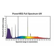 hortilux powerveg full spectrum with uv 54w 4ft t5 ho bulb for