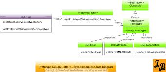 pattern design java prototype design pattern in java javabrahman