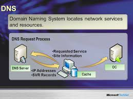 Domain Naming System Dns Tech by Active Directory Fundamentals Ppt Download