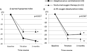 adaptive servoventilation versus oxygen therapy for sleep