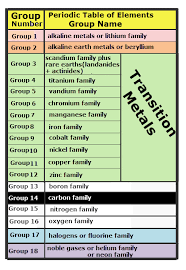 Periodic Table Periods And Groups Periodic Table Mrs Mcguire U0027s Chemistry