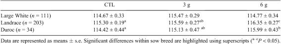 Sow Gestation Table Csiro Publishing Animal Production Science
