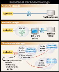 the benefits of cloud based storage part 2 infostor