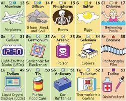 Bromine On The Periodic Table Brilliantly Illustrated Periodic Table Shows The Role Elements