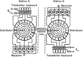 Multiplex Definition Multiplex Telegraph Apparatus Article About Multiplex Telegraph