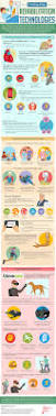 the 29 best images about occupational therapy on pinterest
