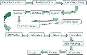 sesame hulling machine processing hulled sesame seeds plant