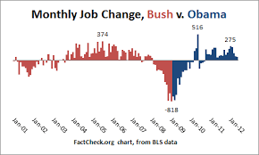 jobs under obama administration obama s economic sleight of hand factcheck org