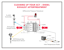 diesel exhaust after treatment for data centers uptime institute