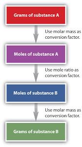 6 5 mole mass and mass mass problems chemistry libretexts