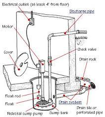 70 best sump pumps images on pinterest sump pump pumps and