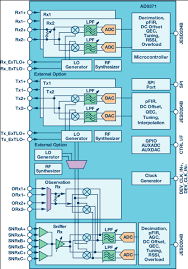 x and ku band small form factor radio design analog devices