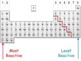 Most Reactive Metals On The Periodic Table The Periodic Table 2º Eso Natural Sciences Ppt Download