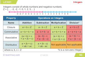 learnhive cbse grade 7 mathematics integers lessons exercises