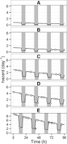 repeated time to event analysis of consecutive analgesic events in