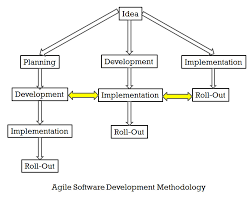 software development methodology sql agile software development methodology vs waterfall software