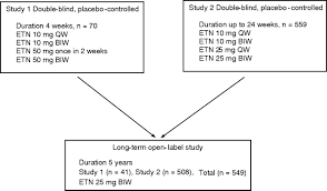 What Are Double Blind Studies A Long Term Open Label Trial Of The Safety And Efficacy Of