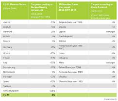 overview of climate targets in europe climate policy info hub