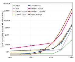 development economics wikipedia