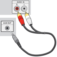 How To Put An Aux Port In Your Car Home A V Connections Glossary