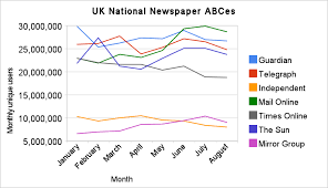 audit circulation bureau why uk newspapers miss the beijing bump the media