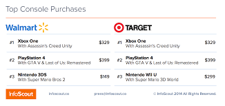 black friday walmart target best buy ps4 games bundles u0026 xbox dominate the console war u2013 infoscout blog