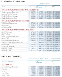 professional bookkeeper certification universal accounting