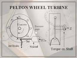 turbomachinery pelton wheel