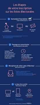 comment savoir dans quel bureau de vote on est inscrit elections fonctionnement et inscription fr