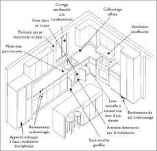 dimensions cuisine avant de rénover de votre cuisine armoires de cuisines québec novaro