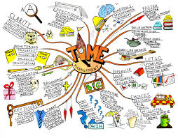 Time Map Time Management Mind Map Art