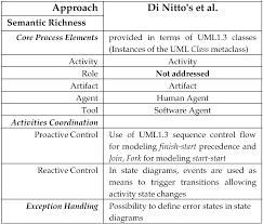 a comparison of six uml based languages for software process modeling