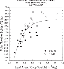 leaf area crop weight ratios of grapevines influence on fruit