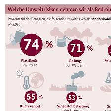 si e auto guardian pro 2 umweltbewusstsein 2016 mehrheit der deutschen will nicht mehr so