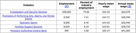sample resume for entry level correctional officer critique