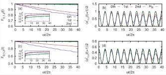 2016 controlled quantum dynamics group