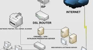 Secure Home Network Design Home Network Design Secure Home Network