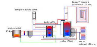 caldaia a pellet per riscaldamento a pavimento schema impianto riscaldamento misto pictures to pin on