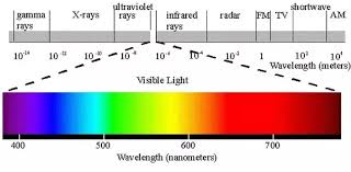 What Color Of Visible Light Has The Longest Wavelength 25 Answers What Is The Colour Of The Sun It Appears White