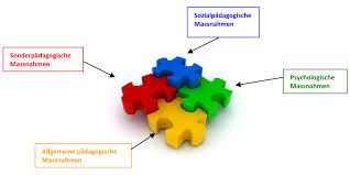 integrative schule standardisiertes abklärungsverfahren