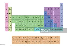 Al On Periodic Table Standard Periodic Table The Periodic Table Shows The Chemical